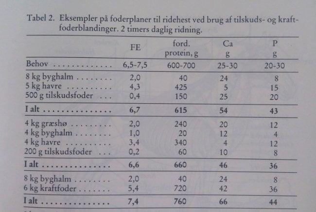 Halm som grovfoder i foderplan fra Ridemærkebogen 1994